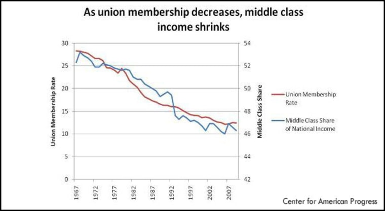 Unions and the middle class go hand-in-hand