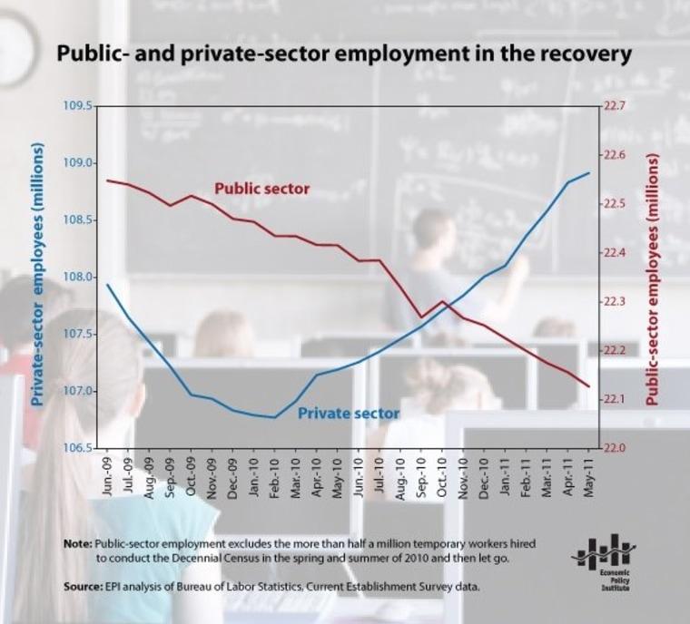 The Economic Policy Institute