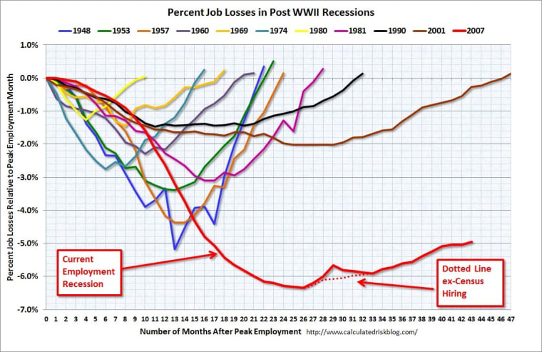 This recession is not like the others.