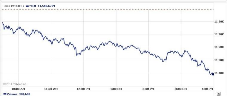 The Dow Jones today.