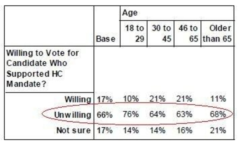 From Public Policy Polling