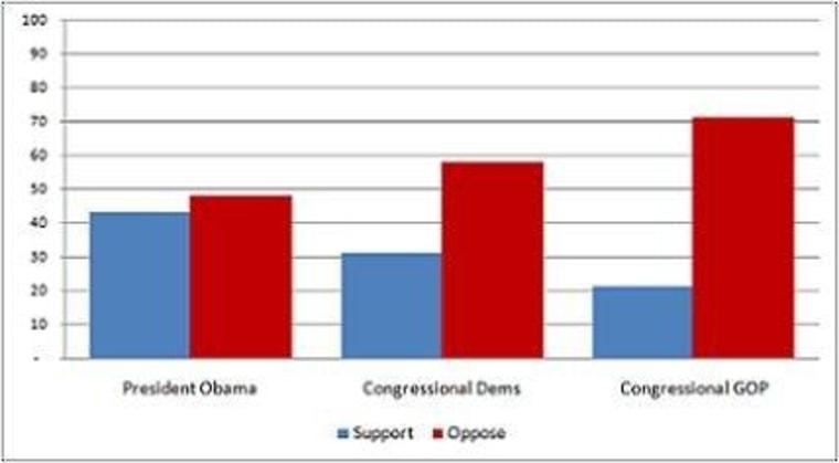 Steve Benen chart of a CBS poll.
