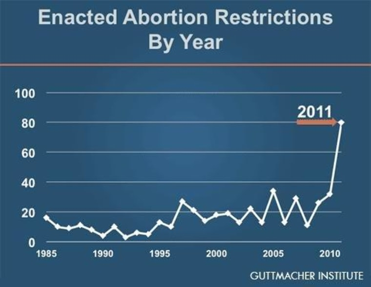 Chart: Record number of abortion bills
