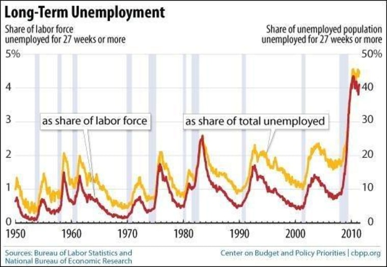 Chart: A single scary jobs number