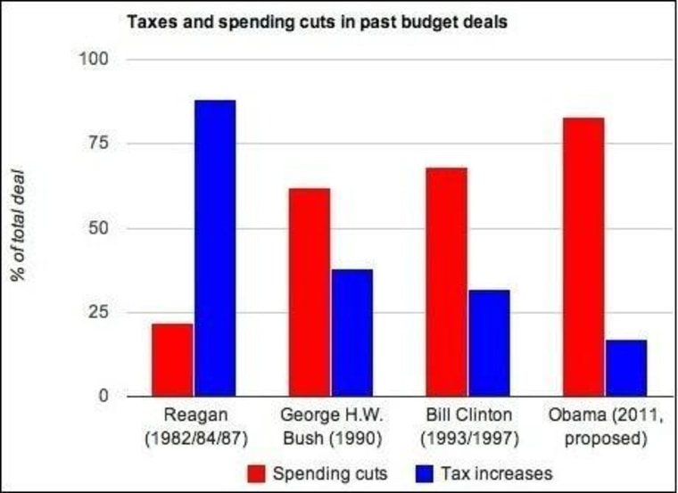 Chart by the Center on Budget and Policy Priorities