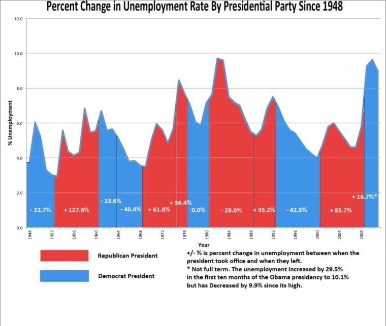 Chart: Presidents and unemployment