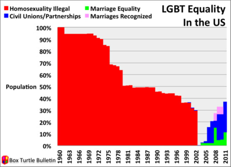 Chart: LGBT equality in the U.S.