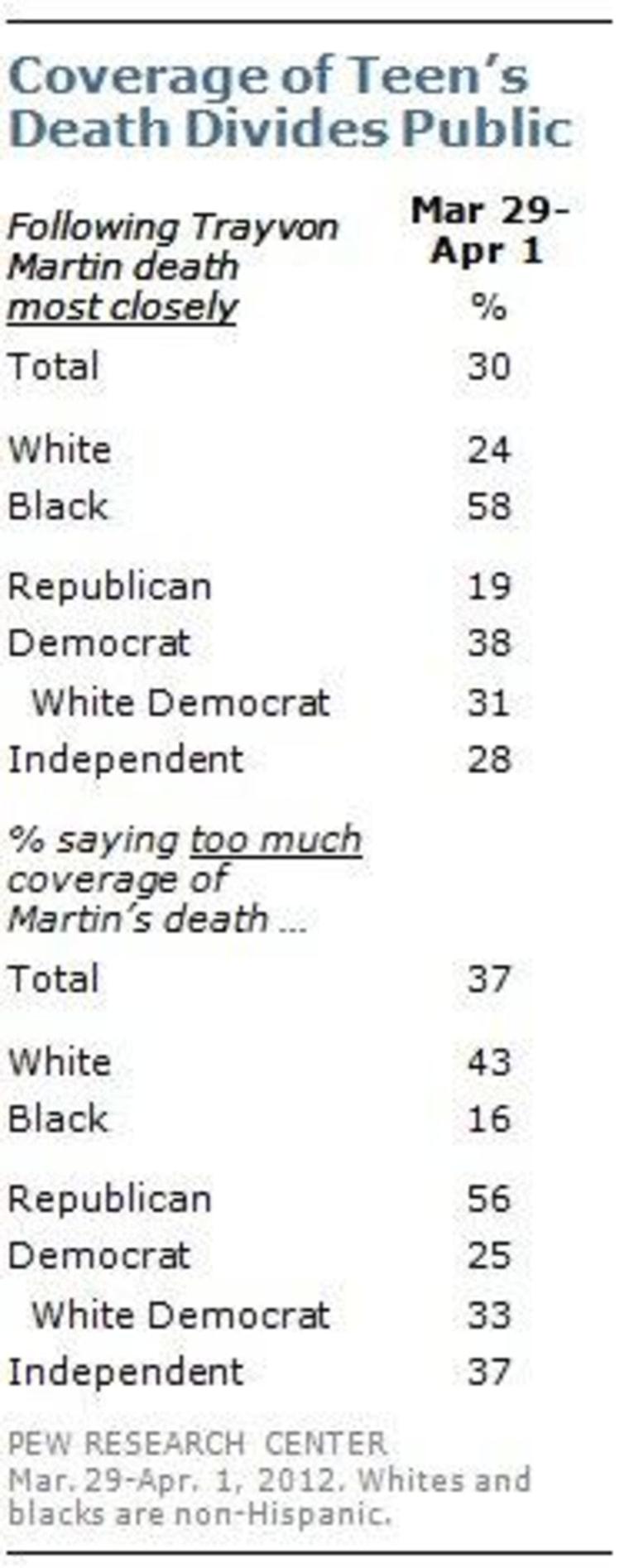 Republicans have had enough Trayvon, thanks