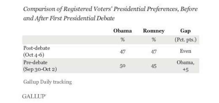 Romney's debate performance leads to tighter race in new polls