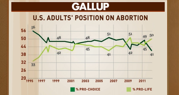 Pro-choice Americans at a record low, poll shows