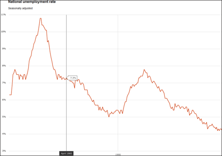 Chart of U.S unemployment rate