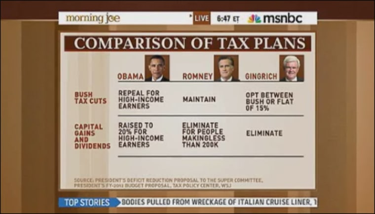 Rattner returns with charts: On Obama's tax plan, SOTU, tax change for top 1%
