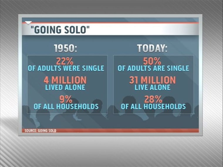 Storify: 'Going Solo' and changing norms
