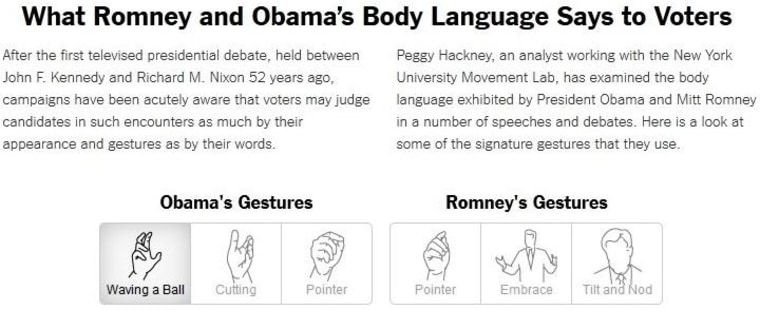 What candidates' body language says to voters