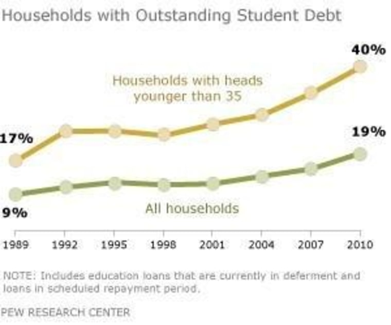 American Households with Student Loan Debt on The Rise.