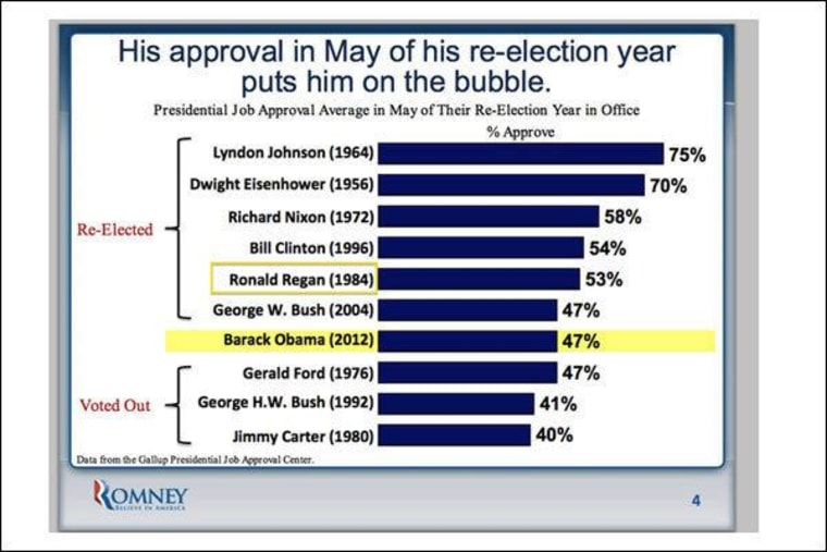 Reagan Fail.