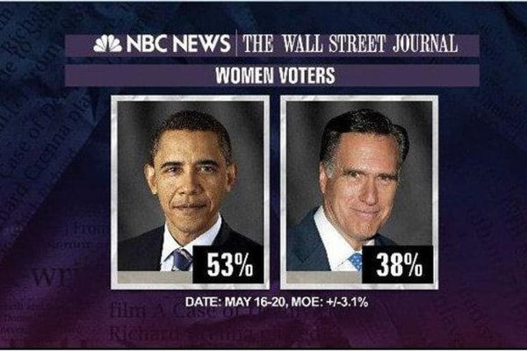 Poll: Obama up among women voters