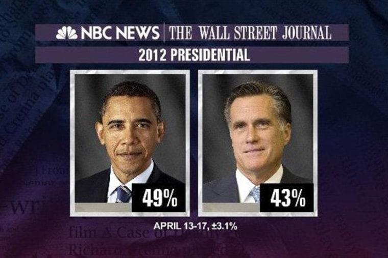 Poll: Obama leads, economy a weak spot