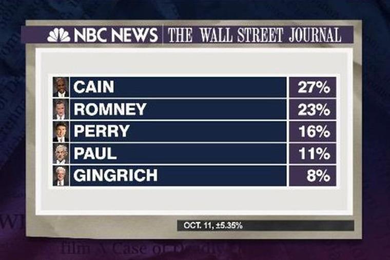 Herman Cain takes lead in GOP race