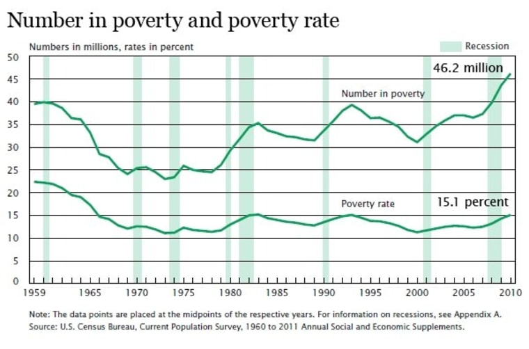 Death by poverty