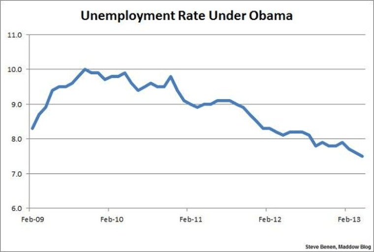The lowest jobless rate since 2008