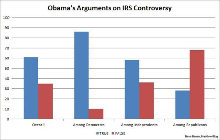 Obama's support steady during firestorm