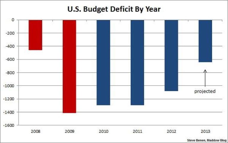 Deficit reduction picks up speed