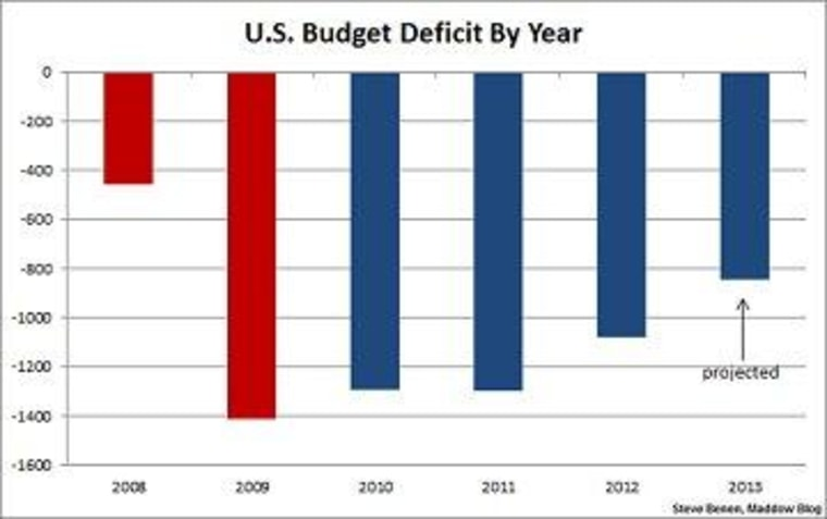 A deficit shift the GOP may struggle to explain