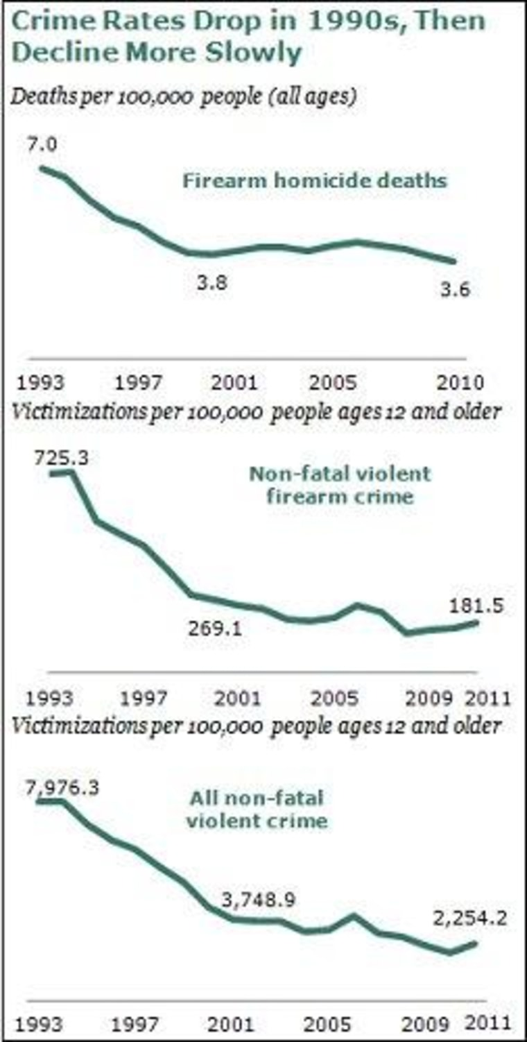 Reduced gun violence doesn't mean the problem is solved
