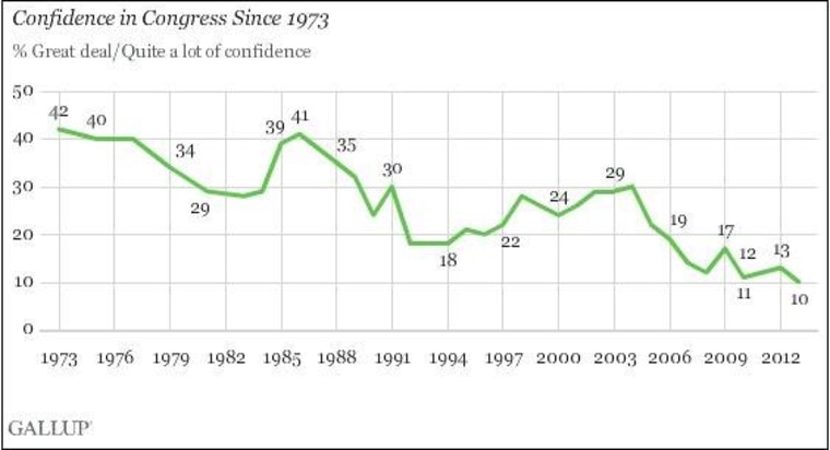 Confidence in Congress continues to plummet