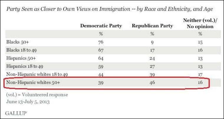 Poll highlights Democratic advantage on immigration
