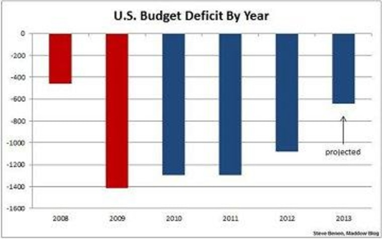 As deficit shrinks, debt-ceiling crisis looms