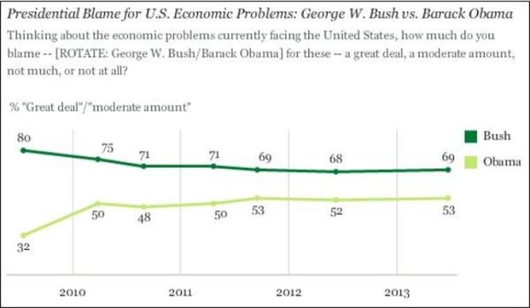 Bush still losing the blame game