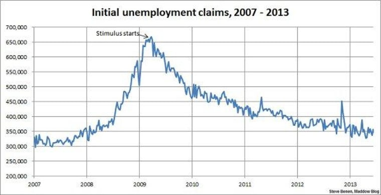 Jobless claims show steady improvement