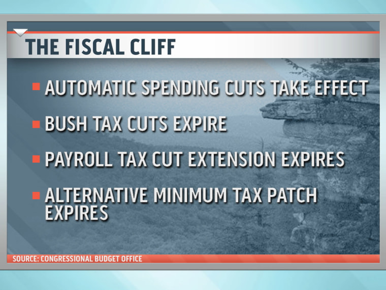 CNBC's John Harwood offered the NOW panel a glimpse of what to expect if Congress doesn't reach a solution on pressing fiscal issues.