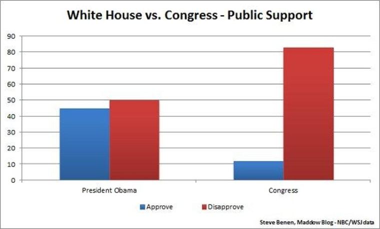 Support for Congress can get worse after all