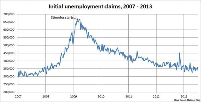Jobless claims show sharp improvement, reach three-month low
