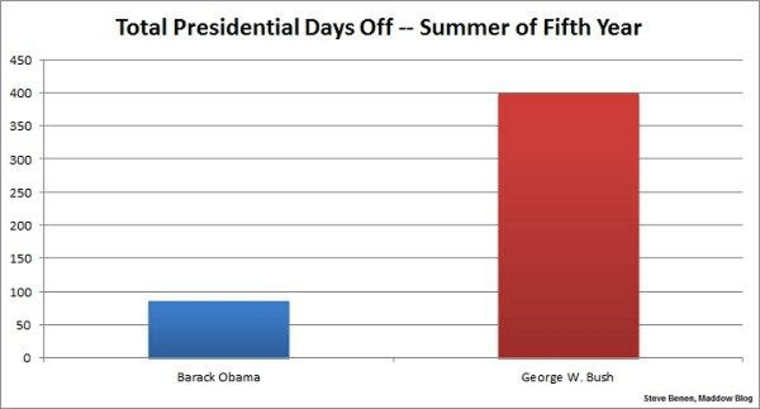 Obama's time away from the office