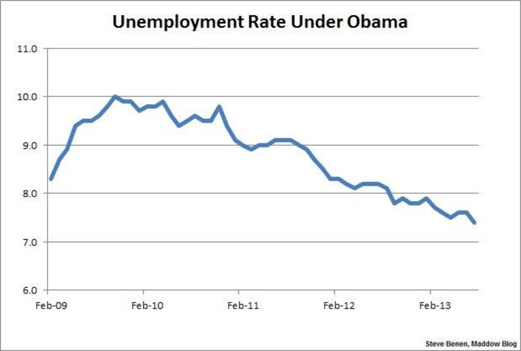 Unemployment rate reaches lowest point in nearly 5 years