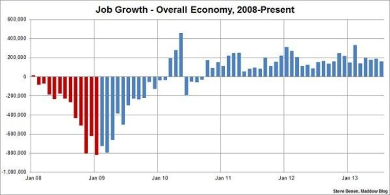 U.S. economy created 162k jobs in July, unemployment rate dips