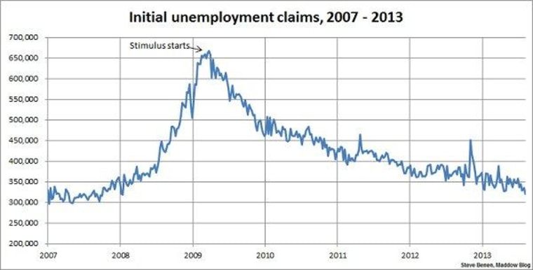 Jobless claims improve, reach lowest point in nearly 6 years