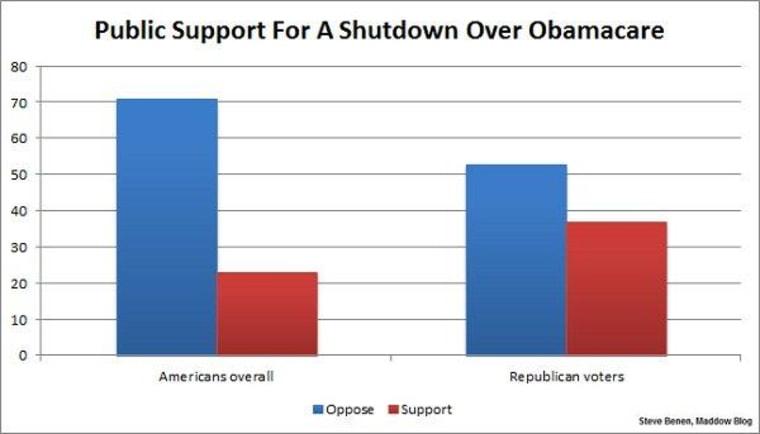 Boehner's pollster: even Republicans oppose shutdown plan