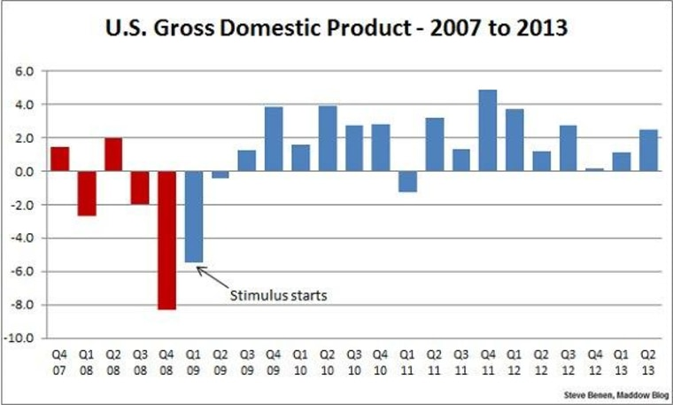 Economic growth looks better than expected