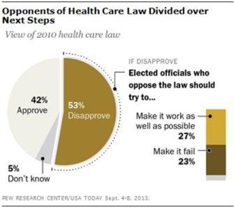 Obamacare isn't popular, but GOP sabotage fares worse