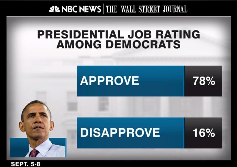 Presidential Job Rating
