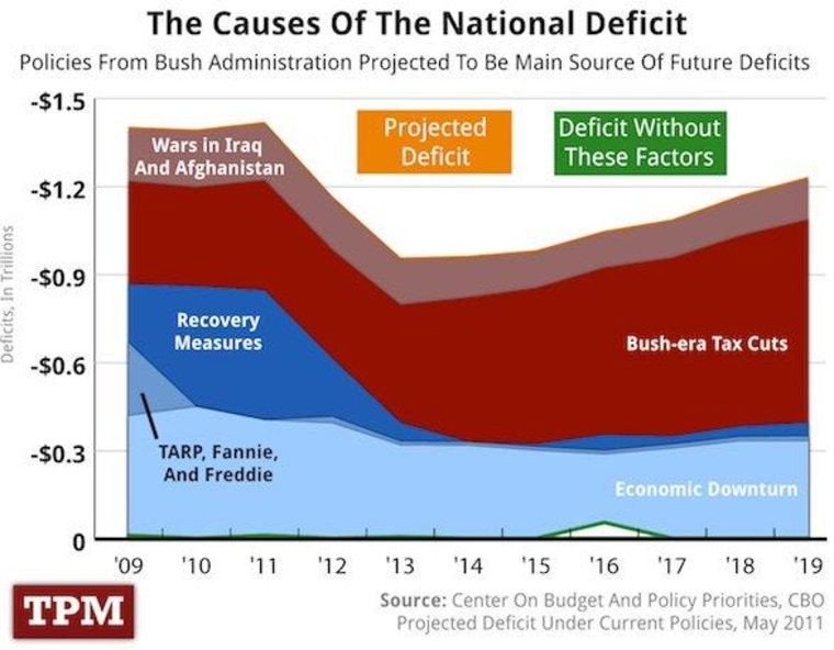 The drivers of our debt