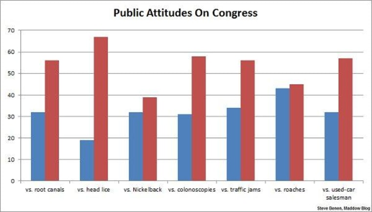 Congress less popular than root canals, traffic jams
