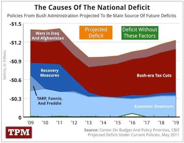 The drivers of the $16 trillion debt