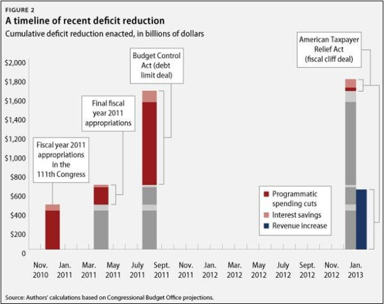 The debt reduction that's already happened