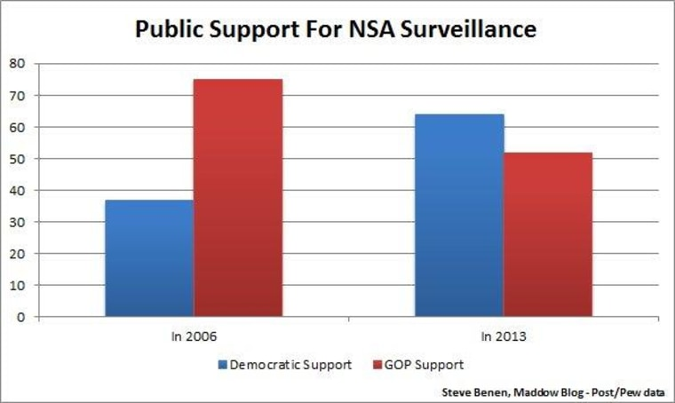 U.S. majority backs N.S.A. surveillance